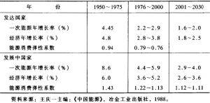 表1-1 发达国家和发展中国家能源消费弹性系数