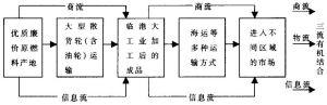 图8-1 临海工业的基本模式