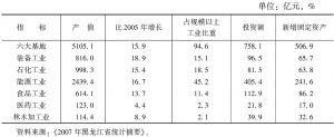 表2 2006年黑龙江省工业六大基地产值和投资情况