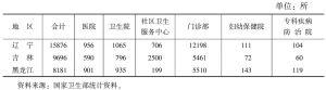 表3 2006年东北三省医疗卫生机构状况