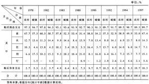 表3-13 改革以来城乡居民消费结构变化