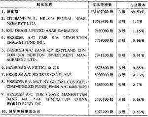 表2-32 上海轮胎橡胶(集团)股份有限公司主要股东持股情况