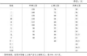 表4-2 华商电气公司各级工资等级