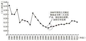 图5 深圳单位GDP货运周转量变化趋势