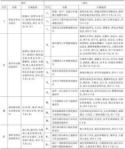 表3 云南省土地利用分区方案