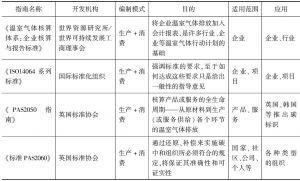 表2 组织运营边界的温室气体清单编制方法一览