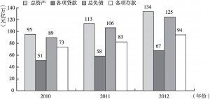 图1 2010~2012年银行业金融机构资产负债情况