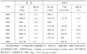 表2-2 2000~2009年新疆油气产量<superscript>*</superscript>