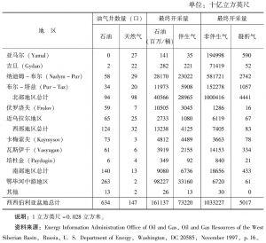 表2-5 西西伯利亚主要油气田基本数据(截至1997年)