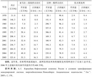 表2-7 西西伯利亚石油开采量(1970~2005年)