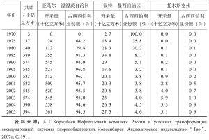 表14 俄罗斯西西伯利亚天然气开采量表(1970~2005年)