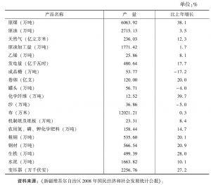 表38 2008年规模以上工业主要产品产量及增速