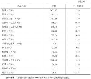 表39 2005年规模以上工业主要产品产量