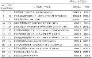 表8 2011年世界跨国公司500强的中国公司排名