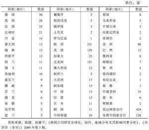 表9 跨国公司区域分布表