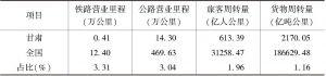 表1 甘肃交通营业里程和客货周转量及其占全国比重