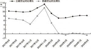 图7 甘肃公路、铁路货运同比增长变化趋势