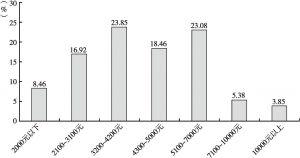 图1 受访者收入水平分布