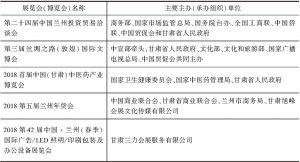 表1 2018年甘肃展览会(博览会)举办概况