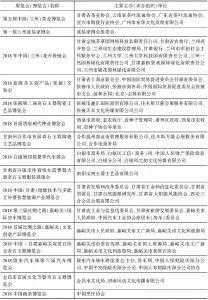 表1 2018年甘肃展览会(博览会)举办概况-续表2