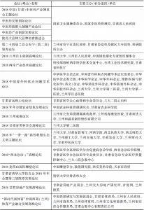 表2 2018年甘肃论坛(峰会)举办概况-续表1