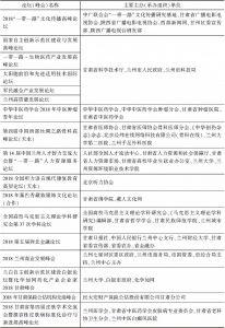 表2 2018年甘肃论坛(峰会)举办概况-续表3