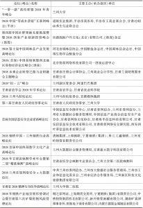 表2 2018年甘肃论坛(峰会)举办概况-续表4