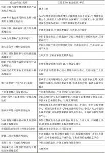 表2 2018年甘肃论坛(峰会)举办概况-续表5