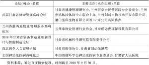 表2 2018年甘肃论坛(峰会)举办概况-续表6