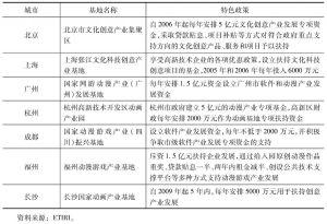 表9 主要文化产业基地分布及特色政策