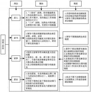 """图1 """"四家工作法""""的制度运行机制"""