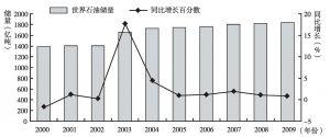 图2-3 2000~2009年世界石油储量及同比增长