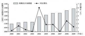 图2-4 2000~2009年欧佩克石油储量及同比增长