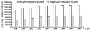 图2-7 1995~2008年世界天然气探明储量