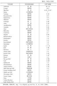 表3-2 全球超巨型气田