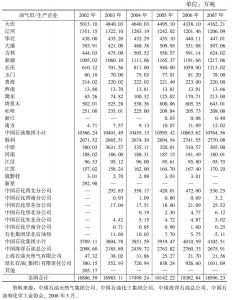 表4-11 2002~2007年中国主要油气田、生产企业原油产量