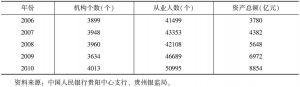 """表1 """"十一五""""期间贵州省银行业机构情况"""