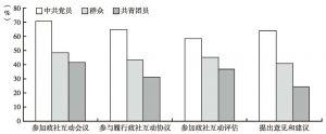 """图8-9 不同政治面貌被试""""政社互动""""四种参与行为的比较"""