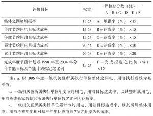 """表8 中国台湾地区""""政府机关及学校""""节能目标"""