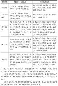 表9 中国台湾地区政府与学校节能考核等次与奖惩