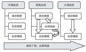 图8-1 不同类别经济体的制度层次