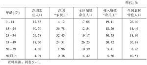 表5-2 城市常住人口和农民工的年龄结构