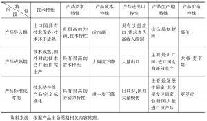 表1-2 产品生命周期各阶段的特点