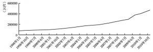图7 人民币贷款总额