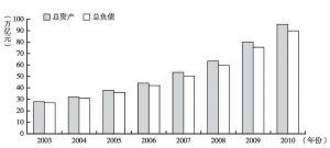 图1 银行业金融机构资产、负债总量