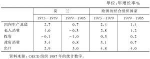 表5-9 荷兰与经合组织欧洲国家:国内生产总值增长率、支出结构