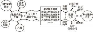 图10-2 养老生态体系示意