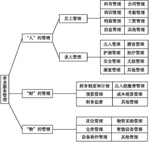图1-1 养老机构的管理任务