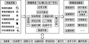 """图6-1 智慧养老""""云+物+大+互""""架构设计"""