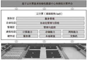 图6-3 智慧养老云服务平台信息基础设施层